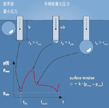 t100表面张力仪测量原理
