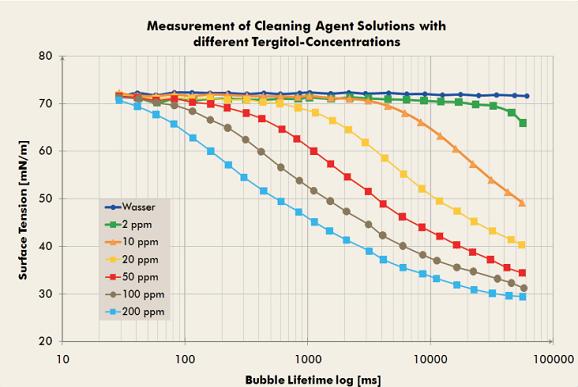 测量不同表面活性剂浓度的清洗剂
