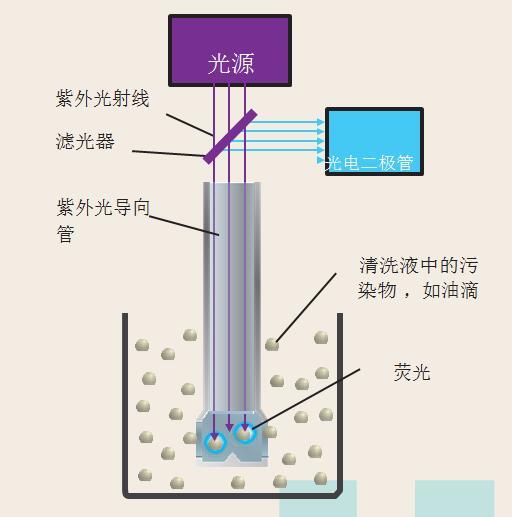 光电二极管测量荧光强度