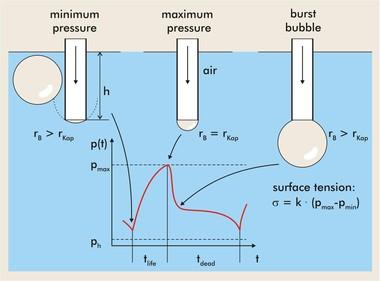 在线式表面张力仪测量原理